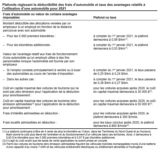 Tableaux représentatifs des avantages sur les frais automobile