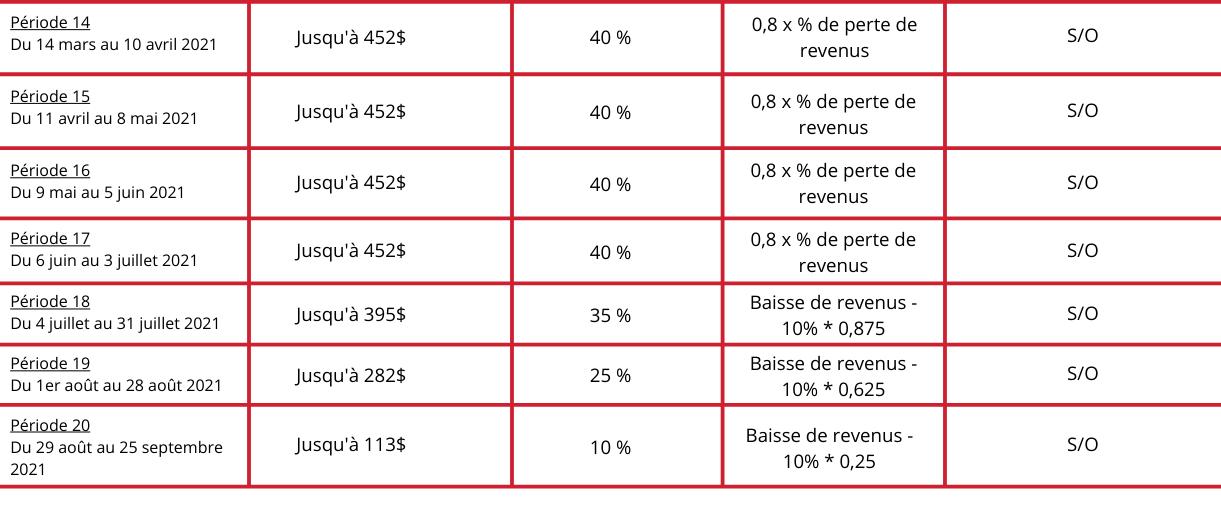 Subvention salariale d'urgence + de périodes C