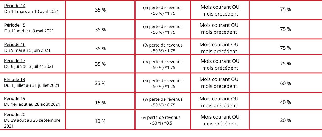 Subvention salariale d'urgence tableau D + de périodes