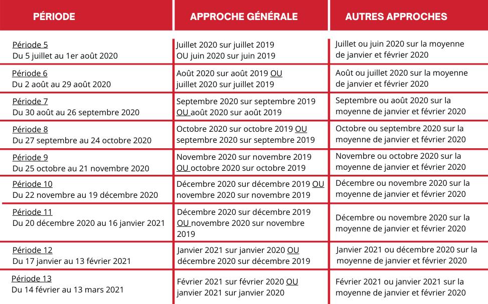 Tableau comparatif de la Subvention salariale d'urgence du Canada